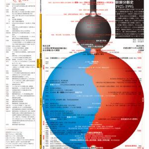 朝鮮総督府が見た朝鮮分断史 1925-1995