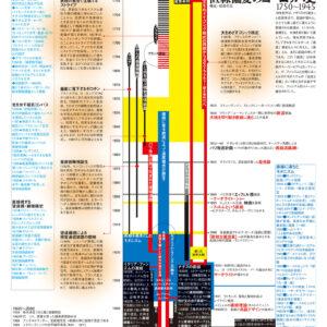 直線偏愛のヨーロッパ史 1750-1945