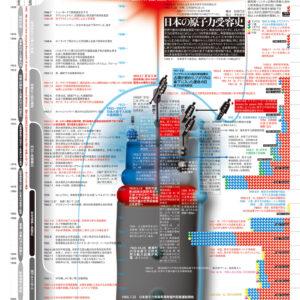 日本の原子力受容史